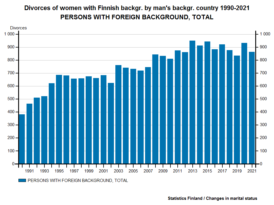 Divorces of women with Finnish backgr. by man's backgr. country 1990-2016
