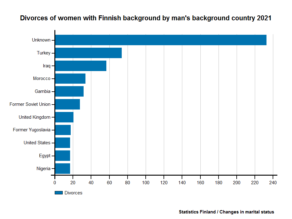 Divorces of women with Finnish background by man's background country 2015