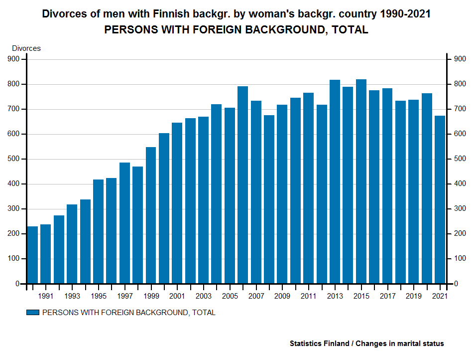 Divorces of men with Finnish backgr. by woman's backgr. country 1990-2015