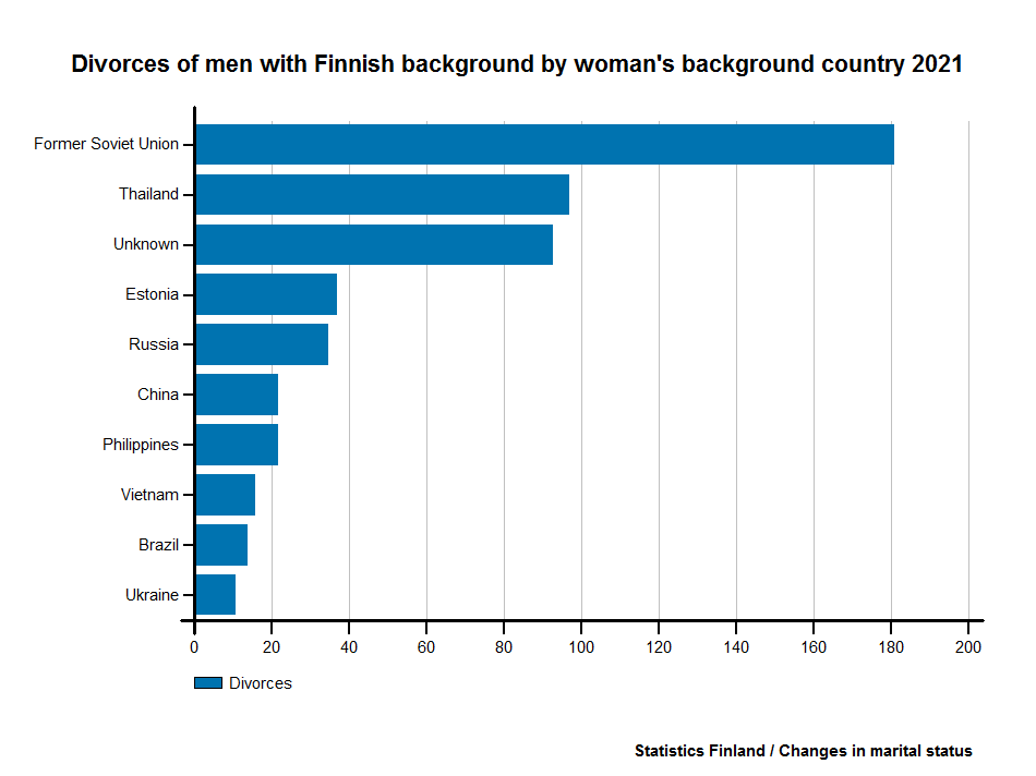 Divorces of men with Finnish background by woman's background country 2015