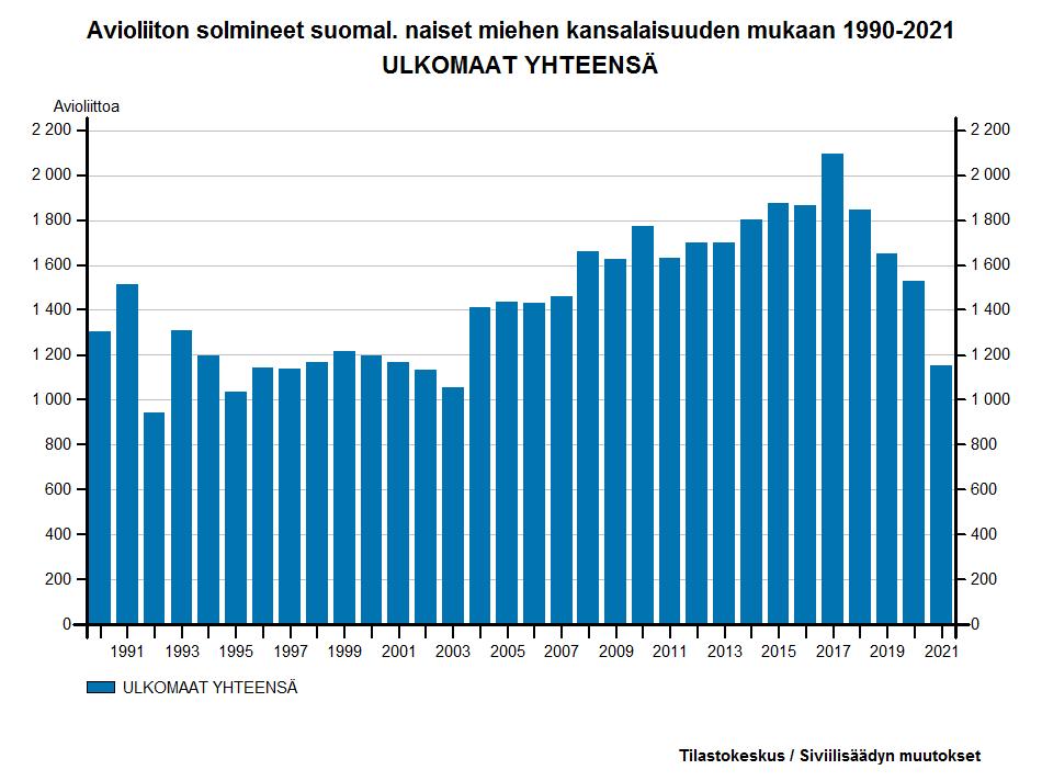 Avioliiton solmineet suomalaiset naiset miehen kansalaisuuden mukaan 1987-2016