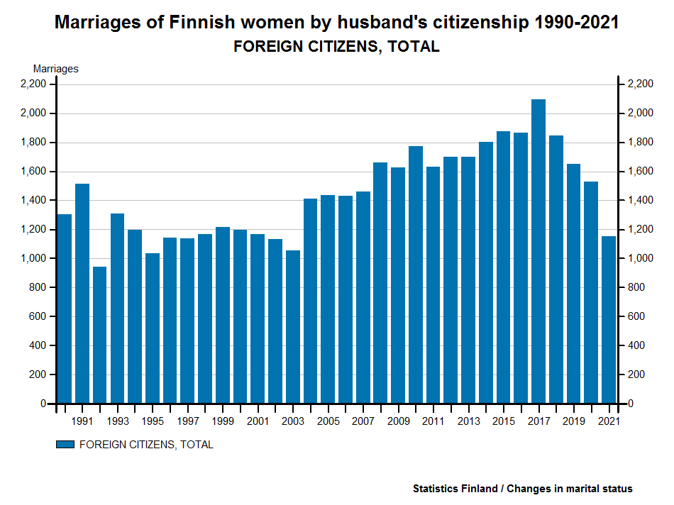 Marriages of Finnish women by husband's citizenship 1987-2015