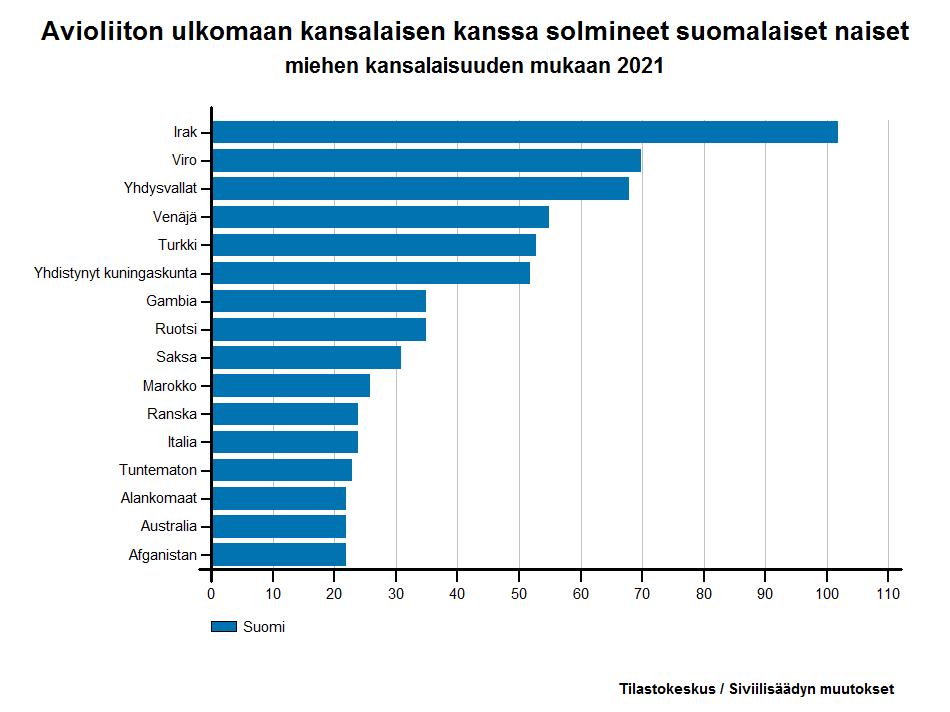 Avioliiton ulkomaan kansalaisen kanssa solmineet suomalaiset naiset miehen kansalaisuuden mukaan 2016