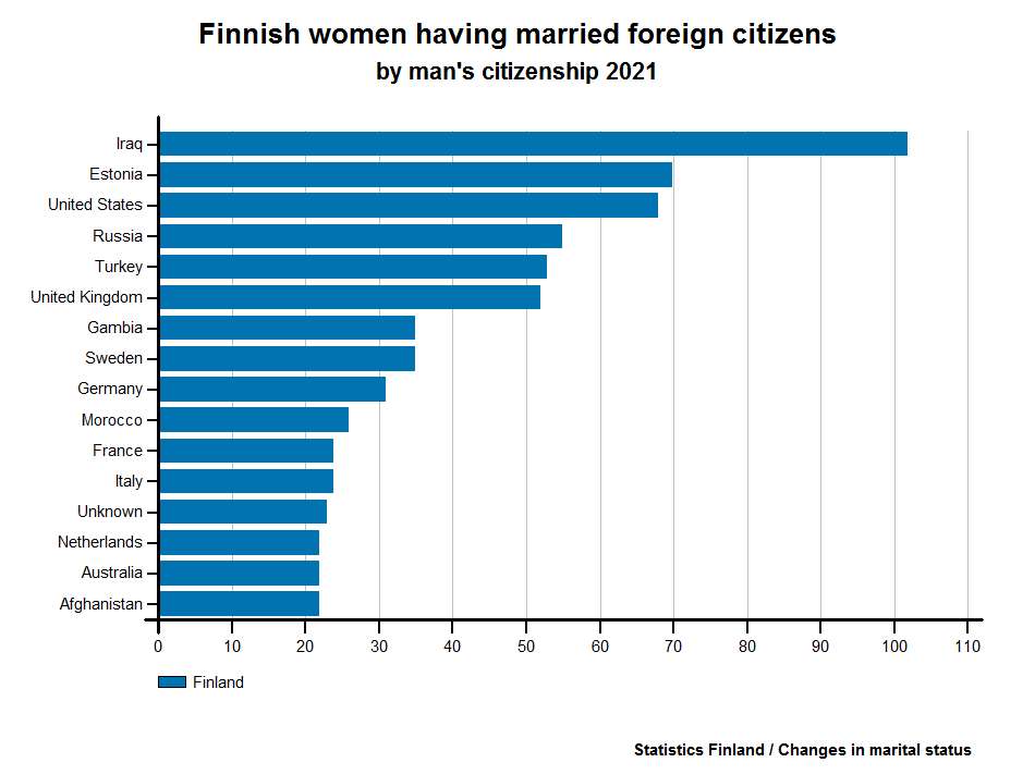 Finnish women having married foreign citizens by man's citizenship 2015