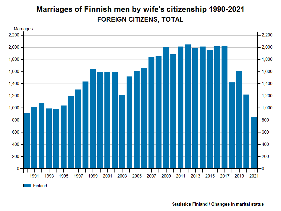 Marriages of Finnish men by wife's citizenship 1987-2015
