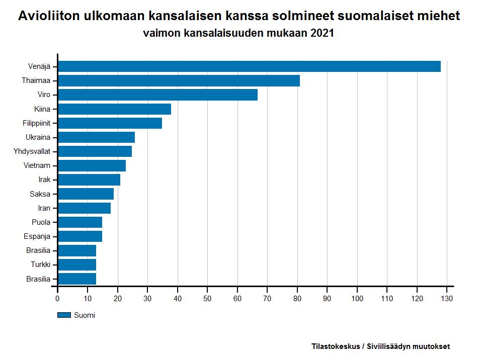 Avioliiton ulkomaan kansalaisen kanssa solmineet suomalaiset miehet vaimon kansalaisuuden mukaan 2016