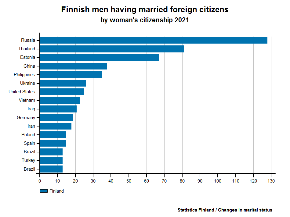 Finnish men having married foreign citizens by woman's citizenship 2015