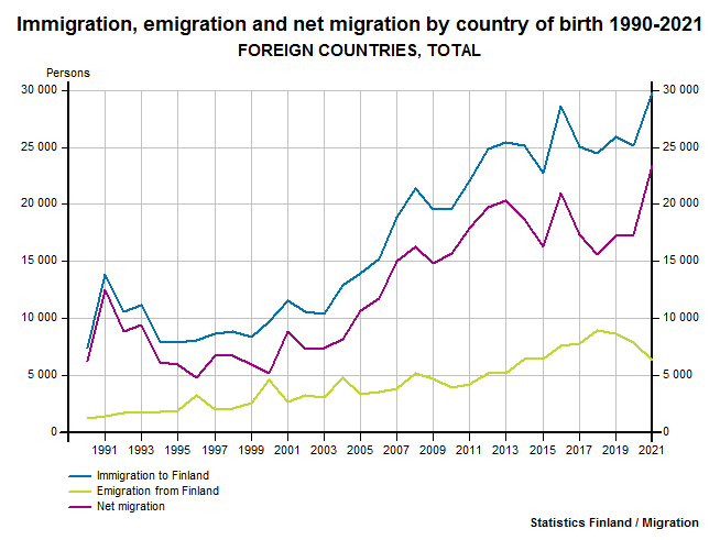 Immigration, emigration and net migration by country of birth 1990-2016