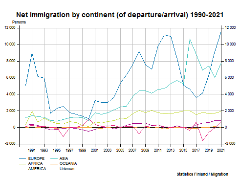 Net immigration by continent (of departure/arrival) 1990-2016