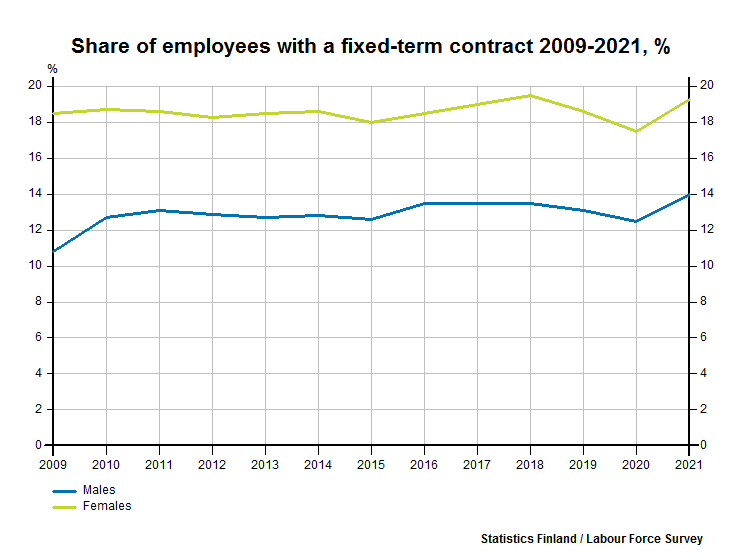 Share of employees with a fixed-term contract 2005-2017, %