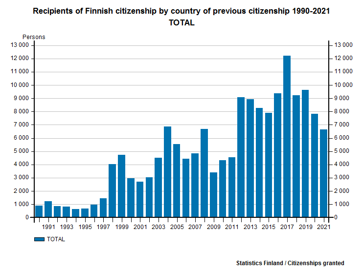 Recipients of Finnish citizenship by country of previous citizenship 1990-2015