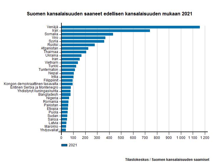 Suomen kansalaisuuden saaneet entisen kansalaisuuden mukaan 2016