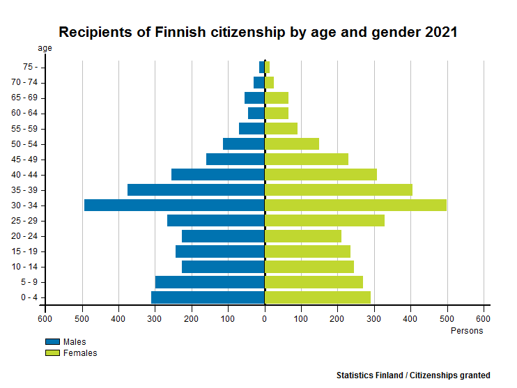 Recipients of Finnish citizenship by age and gender 2015