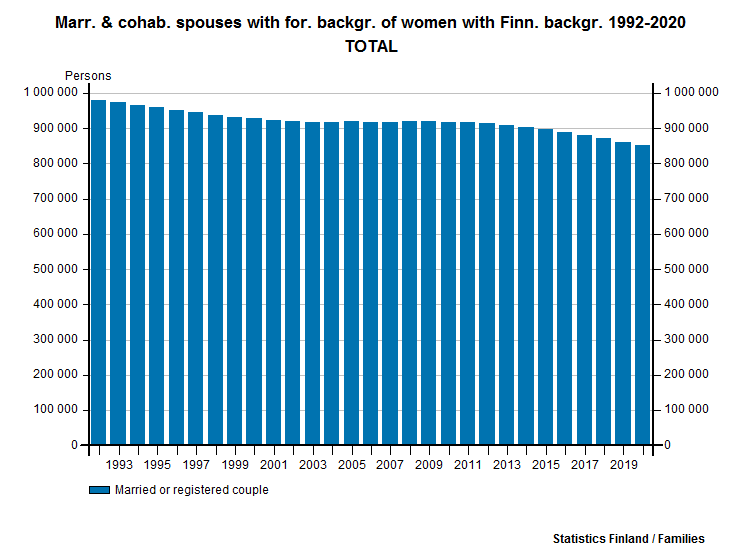 Marr. & cohab. spouses with for. backgr. of women with Finn. backgr. 2006-2015