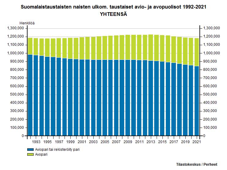 Suomalaistaustaisten naisten ulkom. taustaiset avio- ja avopuolisot 2006-2016