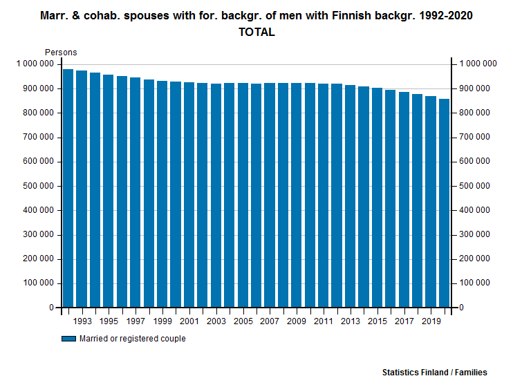 Marr. & cohab. spouses with for. backgr. of men with Finnish backgr. 2006-2015