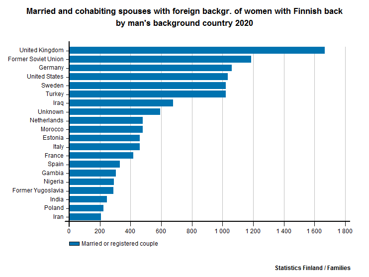Married and cohabiting spouses with foreign backgr. of women with Finnish back by man's background country 2015