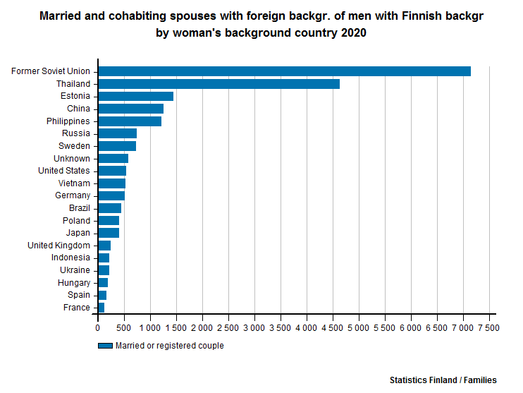 Married and cohabiting spouses with foreign backgr. of men with Finnish backgr by woman's background country 2015