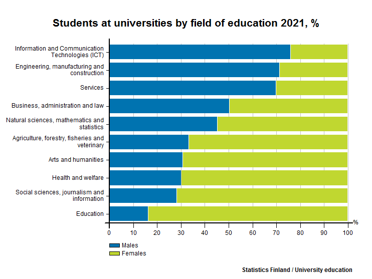 Students at universities by sex and field of education