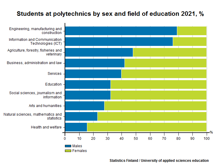 Students at polytechnics by sex and field of education