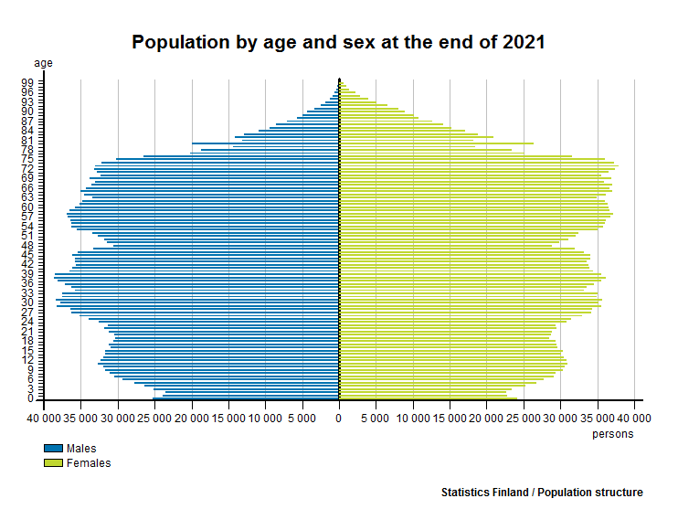 Population by age and sex