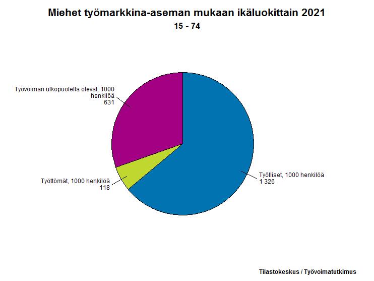 Miehet työmarkkina-aseman mukaan, 15-74-vuotiaat