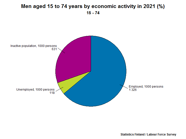 Men aged 15 to 74 years by economic activity (%)
