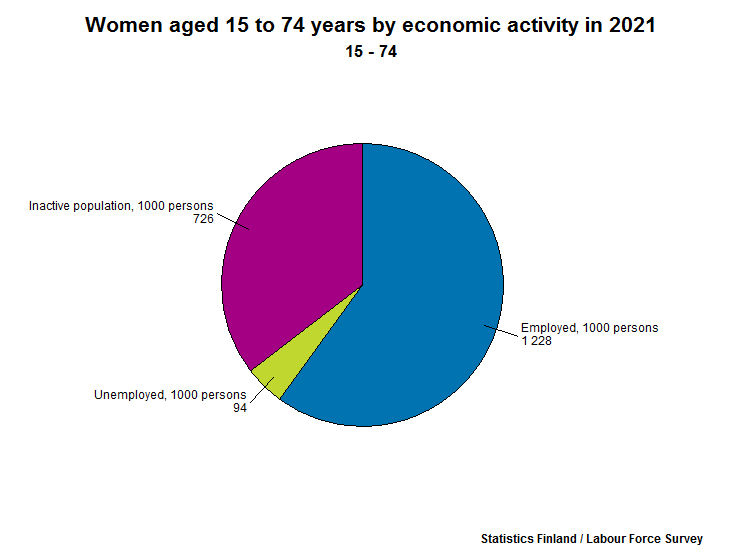 Women aged 15 to 74 years by economic activity