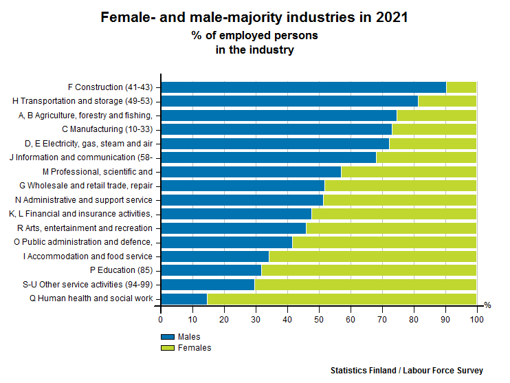 Industries by female/male-domination
