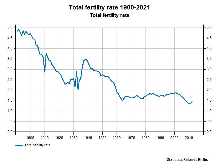 Total fertility rate
