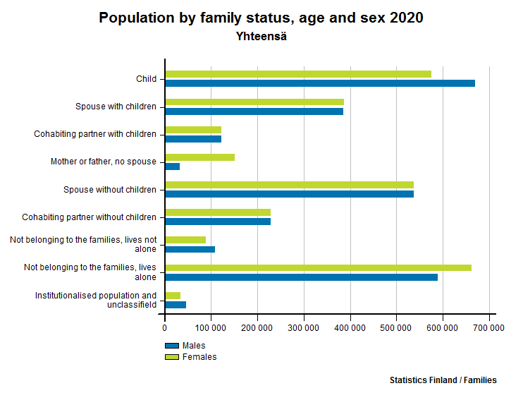 Population by family status, age and sex