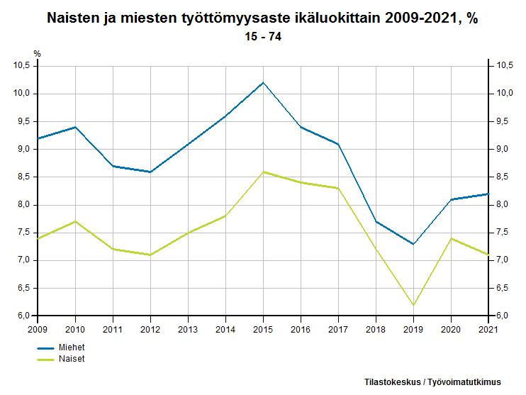 Naisten ja miesten työttömyysaste ikäluokittain 1989-2016, %