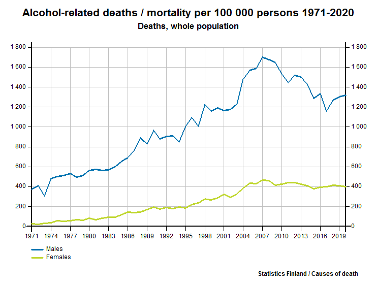 Alcohol-related deaths /mortality per 100 000 persons