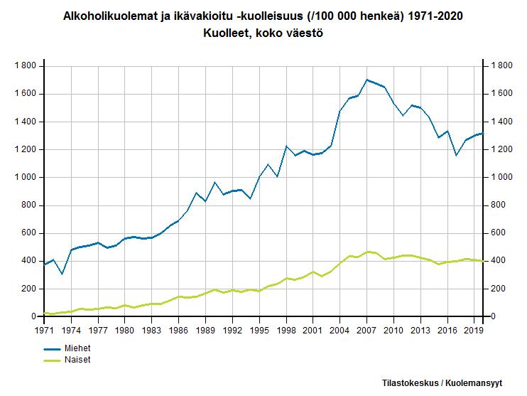 Alkoholikuolemat ja ikävakioitu -kuolleisuus (/100 000 henkeä) 1971-2015