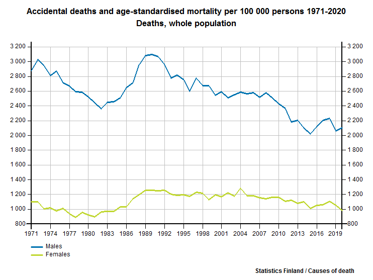 Accidental deaths and age-standardised mortality per 100 000 persons