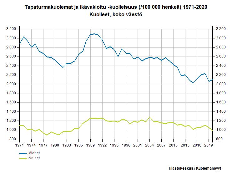 Tapaturmakuolemat ja ikävakioitu -kuolleisuus (/100 000 henkeä) 1971-2015