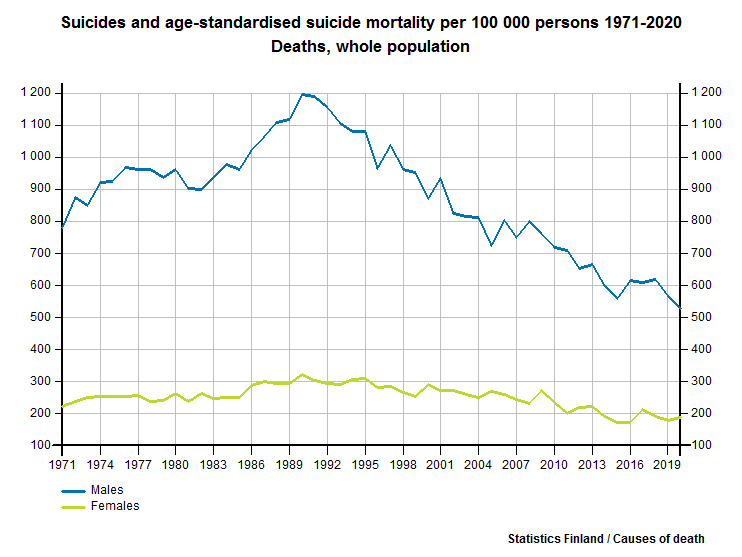 Suicides and age-standardised suicide mortality per 100 000 persons