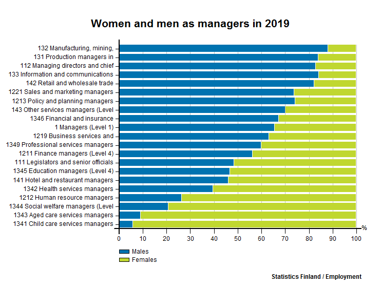 Women and men as managers
