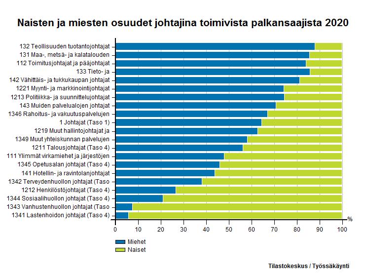Naisten ja miesten osuudet johtajina toimivista palkansaajista 2015