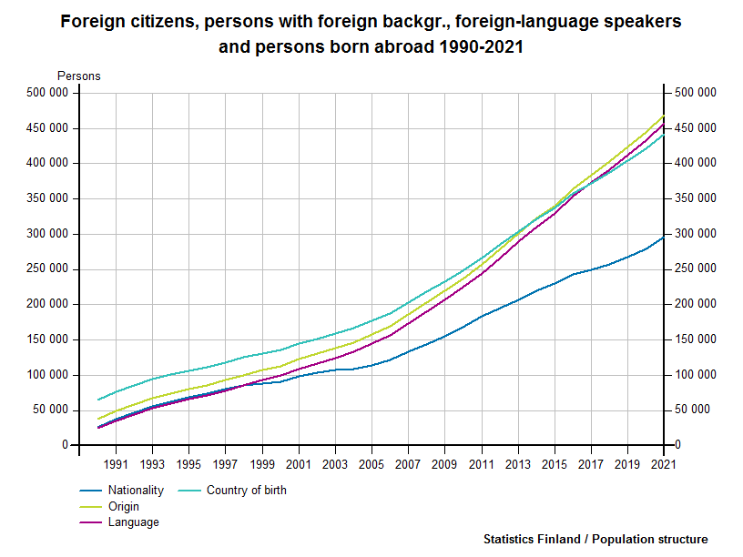 Foreign citizens, persons with foreign backgr., foreign-language speakers and persons born abroad 1990-2016