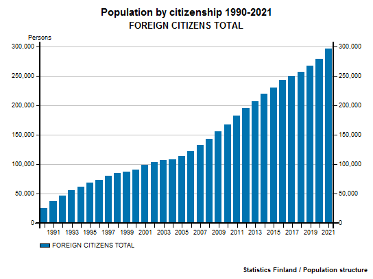 Foreign citizens -  Population by citizenship 1990-2016 FOREIGN CITIZENS, TOTAL