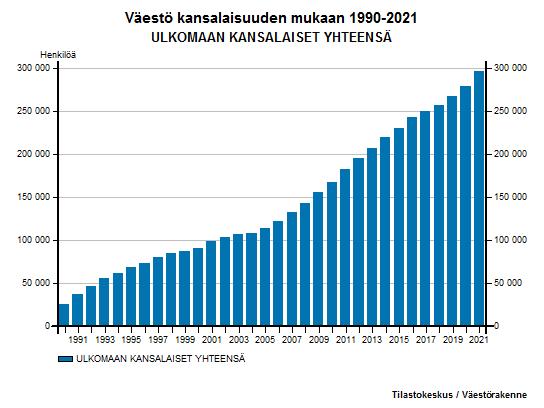 Ulkomaan kansalaiset - Väestö kansalaisuuden mukaan 1990-2016 ULKOMAAN KANSALAISET YHTEENSÄ