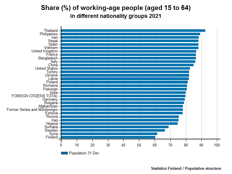 Foreign citizens - Share (%) of working-age people (aged 15 to 64) in different nationality groups 2016