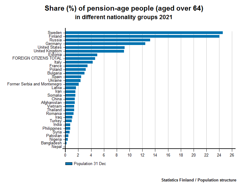 Foreign citizens -  Share (%) of pension-age people (aged over 64) in different nationality groups 2016