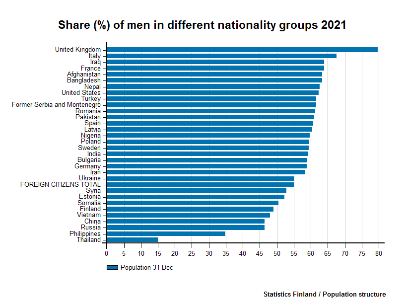 Foreign citizens - Share (%) of men in different nationality groups 2016