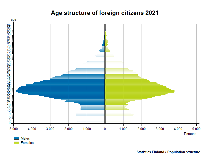 Age structure of foreign citizens 2016