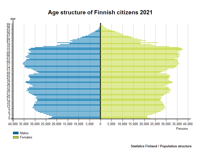 Foreign citizens - Age structure of Finnish citizens 2016