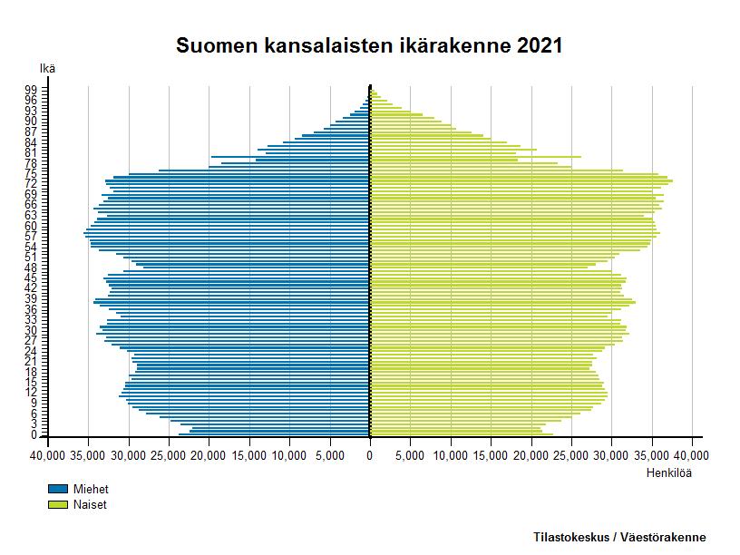 Ulkomaan kansalaiset - Suomen kansalaisten ikärakenne 2016