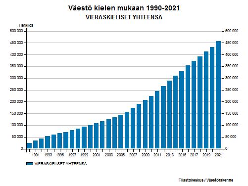 Vieraskieliset - Väestö kielen mukaan 1990-2016