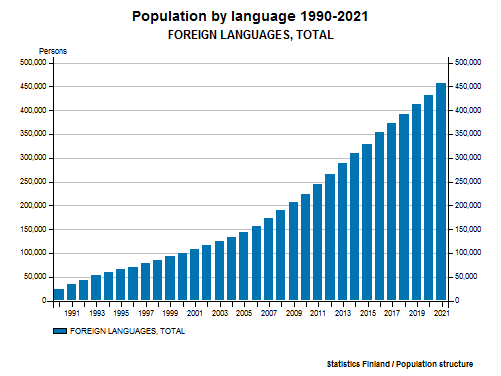 Foreign-language speakers - Population by language 1990-2016